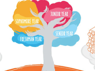 Cengage Unlimited Learning Tree